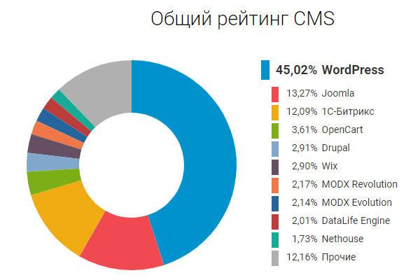 Рейтинг CMS по состоянию на конец 2019 года