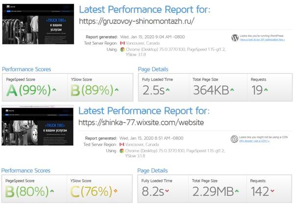 Сравнение сайта на конструкторе WIX с сайтом от студии Profigramm